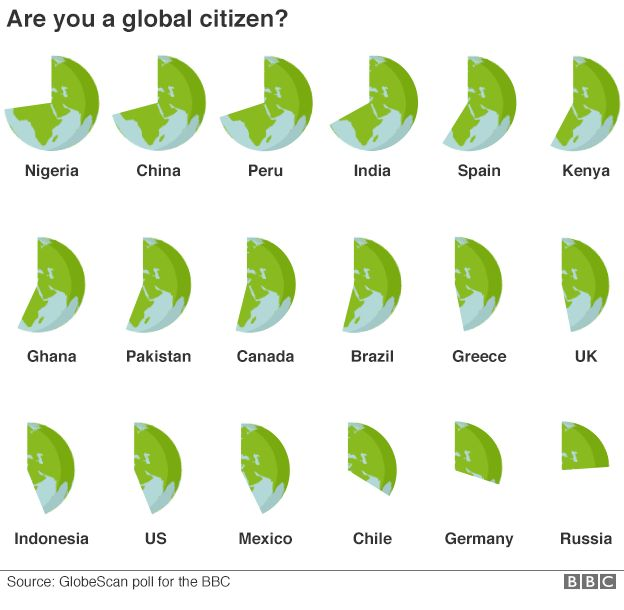 Graphic showing how respondents from 18 countries answered a question about whether they viewed themselves more as a
