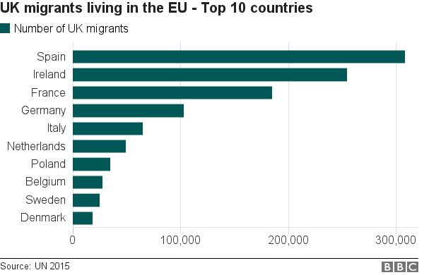 _94904249_chart_uk_nationals_living_in_eu_top_10_vj.png