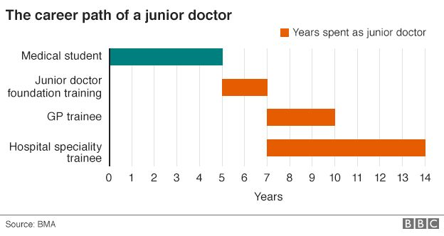 Doctor salary 2016