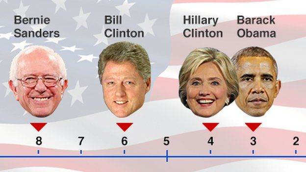 Ideological spectrum showing Democratic candidates' positions on healthcare