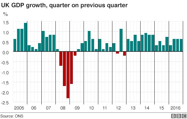 Chart showing UK GDP since 2005
