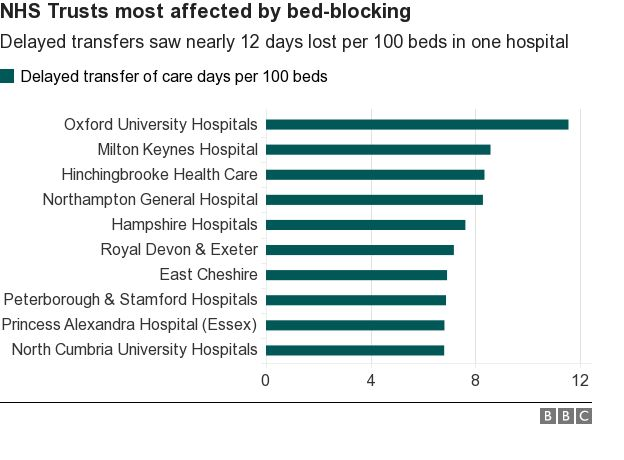 bed blocking chart