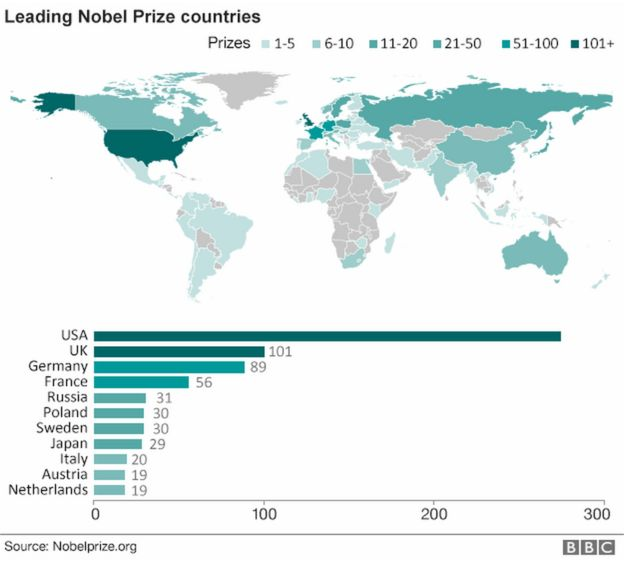Graphic showing leading Nobel Prize countries, with the US on to, with more than 100 prizes