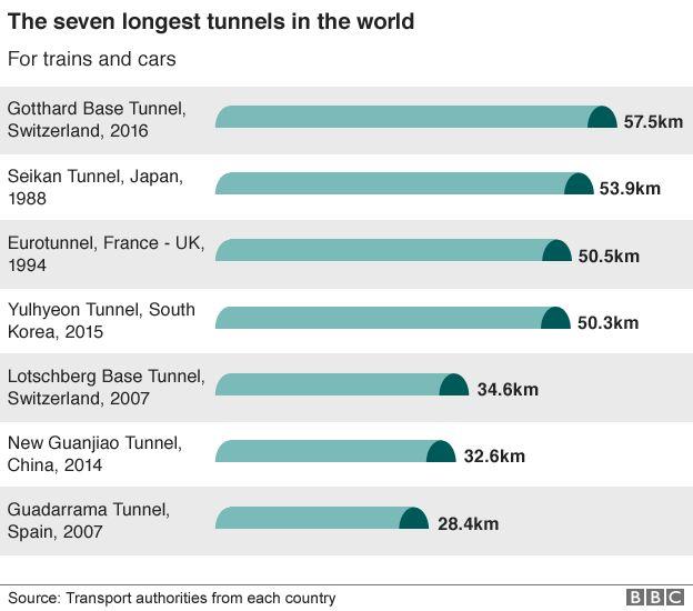 Gotthard Tunnel _89843601_worlds_longest_tunnels_624gr