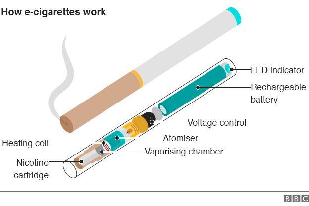Graphic: O que há dentro de um E-cigarro?