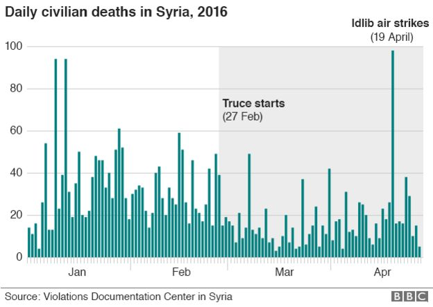 Graph showing Syrian death toll