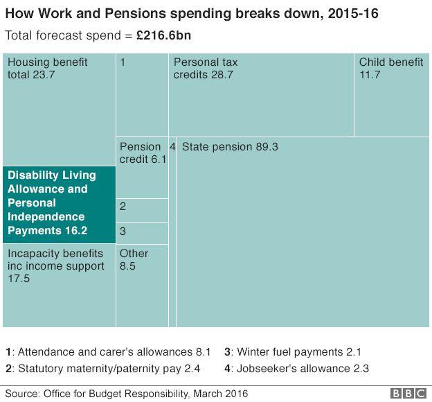 Welfare spending 2015-16