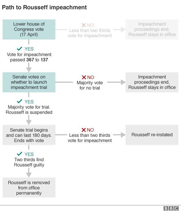 V.V.I. (BBC) Rousseff impeachment: Brazil Senate in ... Impeachment Process