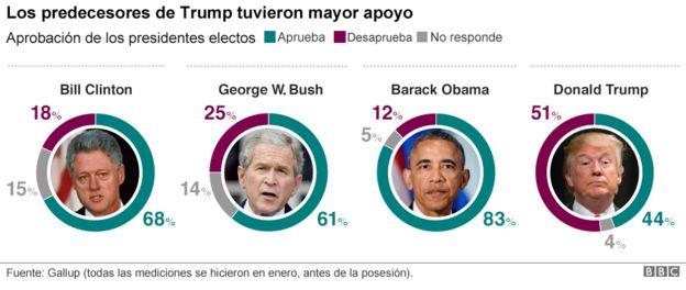 Porcentajes de popularidad