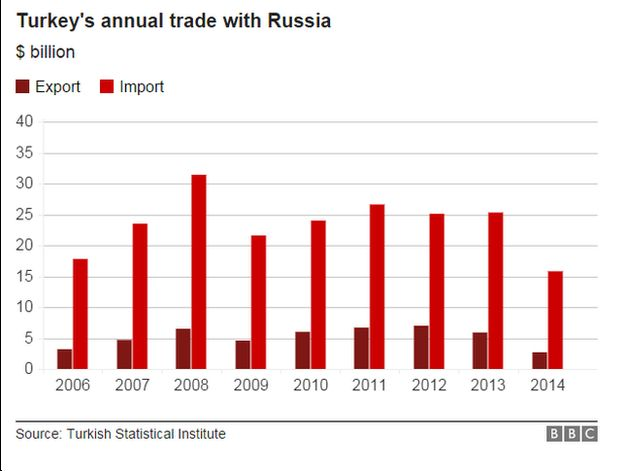 Graph showing Turkey's trade with Russia