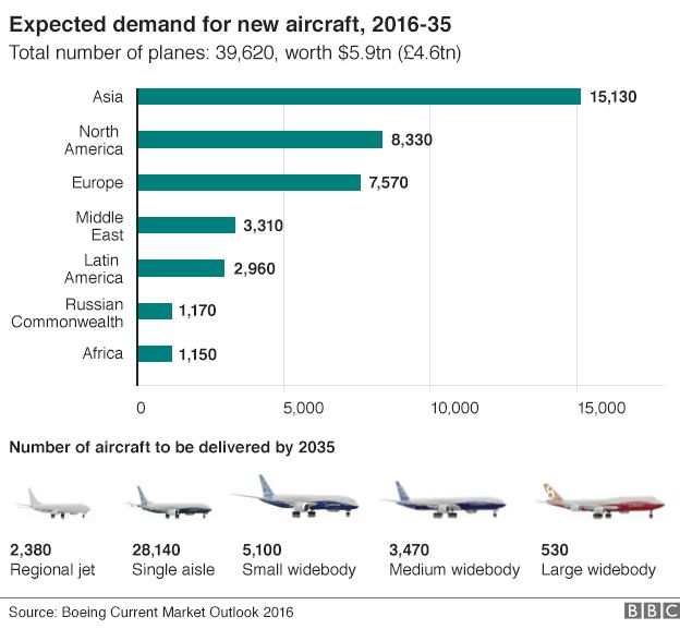 Boeing Market Outlook Graphic