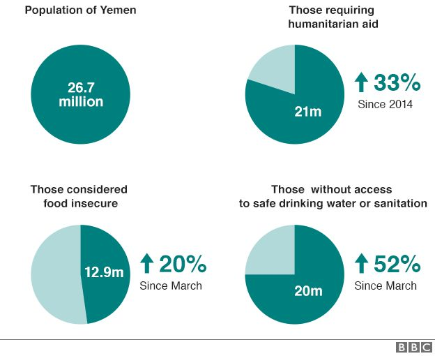 Graphic showing scale of humanitarian crisis in Yemen (20 August 2015)