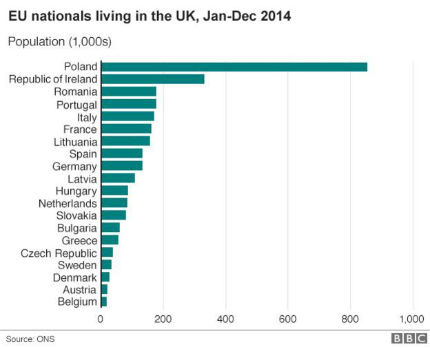 Chart showing EU nationals working in the UK