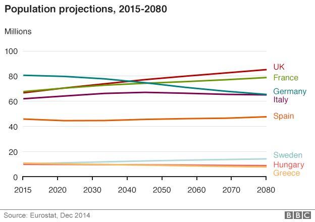 Population predictions