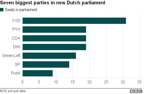 Chart showing the seven biggest parties in the new Dutch parliament
