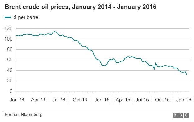 North Sea Brent Crude