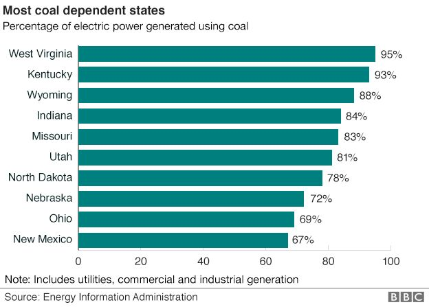 Bar chart showing the 10 states in the US most dependent on coal for their energy