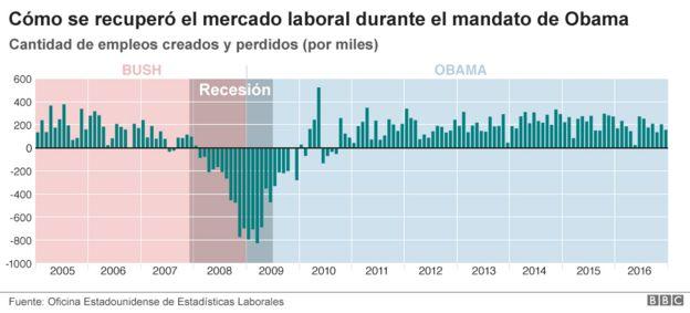 Crecimiento de empleo