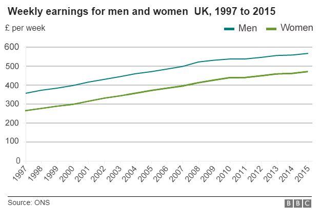 The Male-Female Income Disparity...?