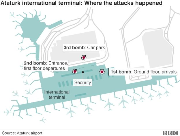 Graphic of attack