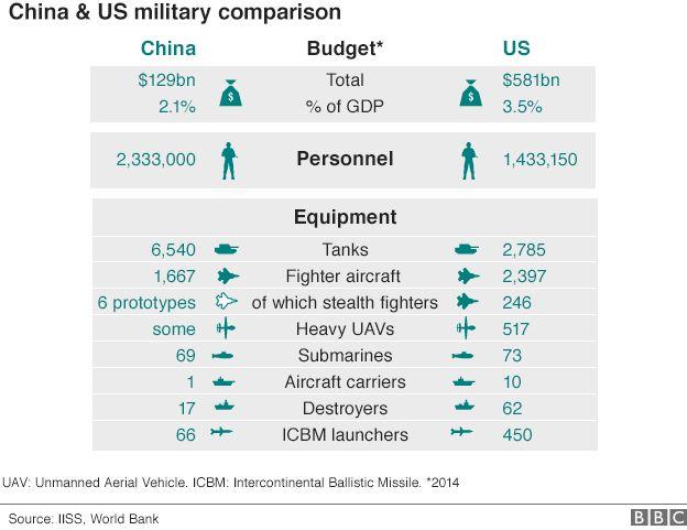 Gráfico: equilíbrio militar China-EUA