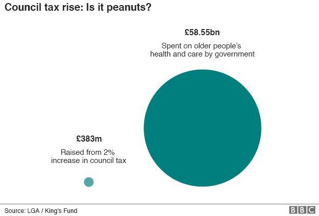 Council tax hike health