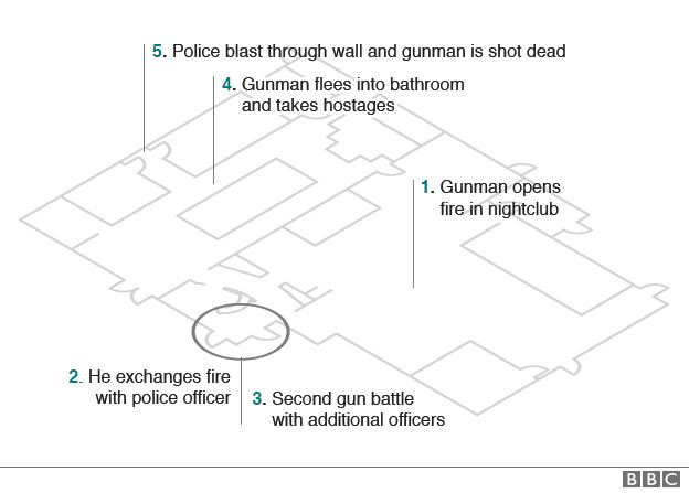Graphic showing layout of Pulse nightclub and sequence of events