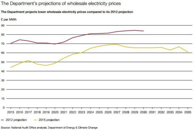NAO graph of changing forecasts for energy prices 2012 to 2015