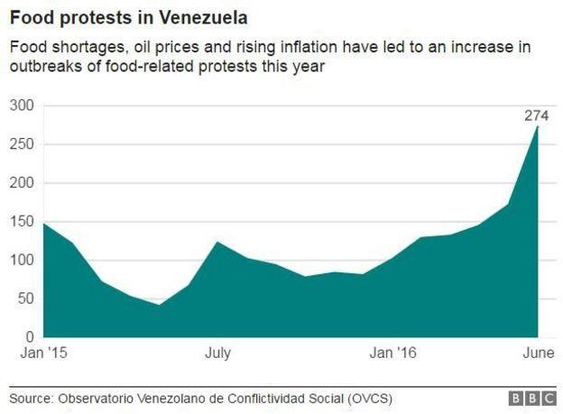 protesti zbog nestašica hrane u venezueli