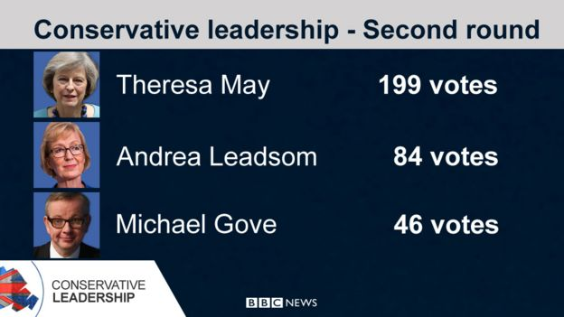Conservative leadership results