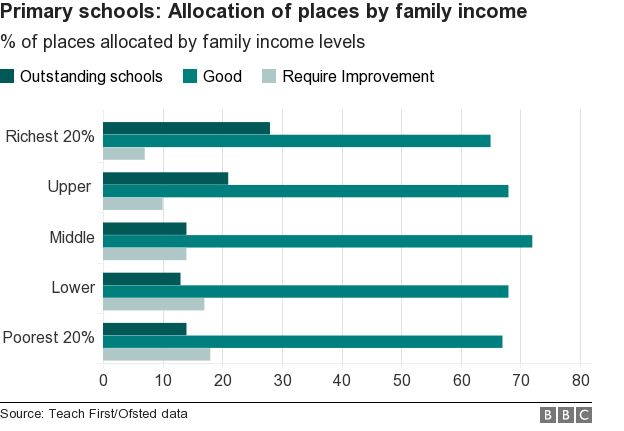 Allocation of places by family income