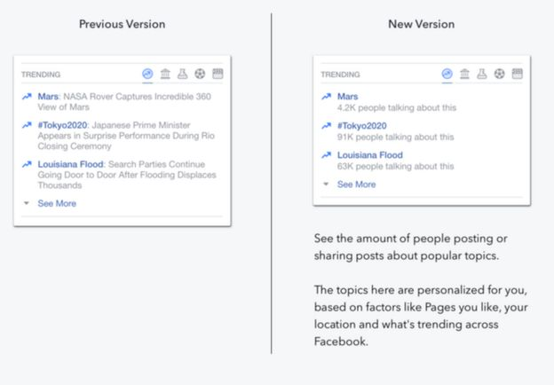 Facebook shows changes to its Trending feature