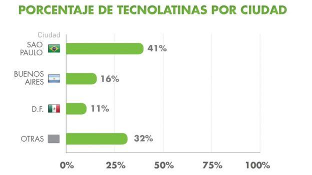 Porcentaje de tecnolatinas por ciudad