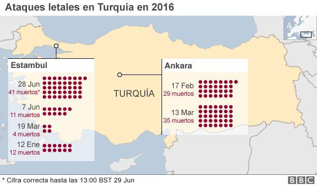 Ataques en Turquía en 2016