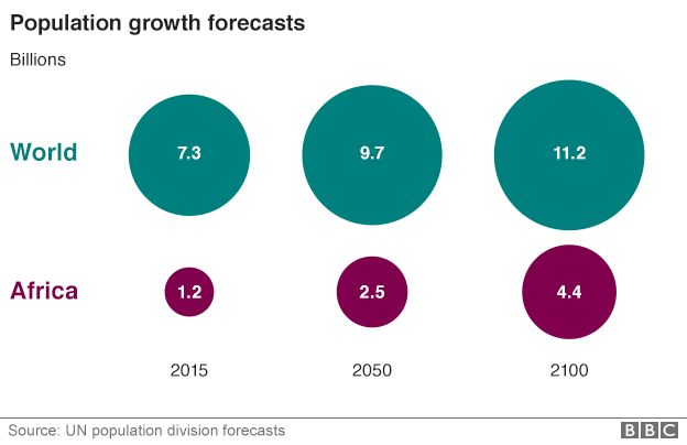 Chart showing population growth forecasts from the UN for the world and Africa