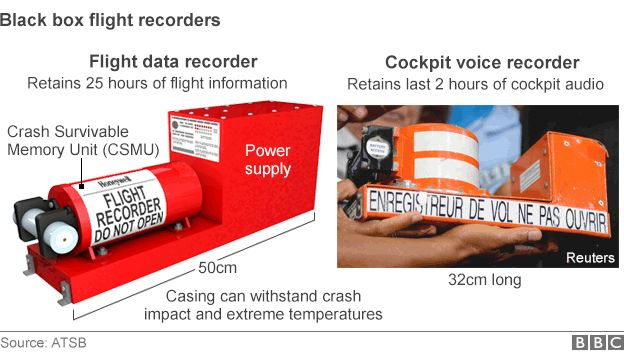 Black box flight recorders