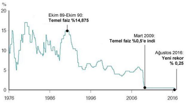 Grafikte 1976 ila 2016 yılları arasında İngiltere'de faiz oranları arasındaki dalgalanma görülüyor.