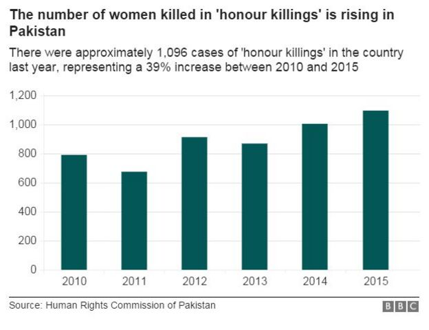honour killings data pic showing 39% increase between 2010 and 2015