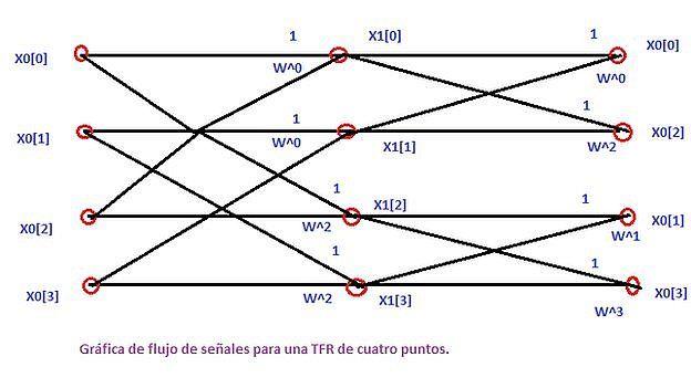 Gráfico con el que el muy amable Aideini -contribuyente de Wikipedia- trata de explicarnos algo de la transformada rápida de Fourier.