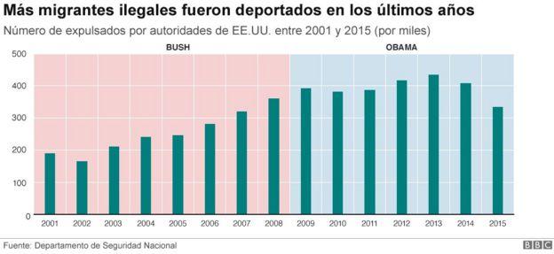 Tabla de deportados en los últimos años