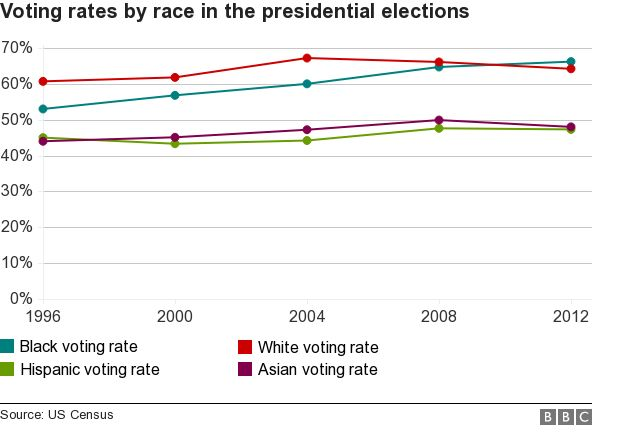 Chart of race turnout rates