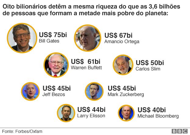 Resultado de imagem para Oito homens têm a mesma riqueza que os 3,6 bilhões mais pobres do mundo