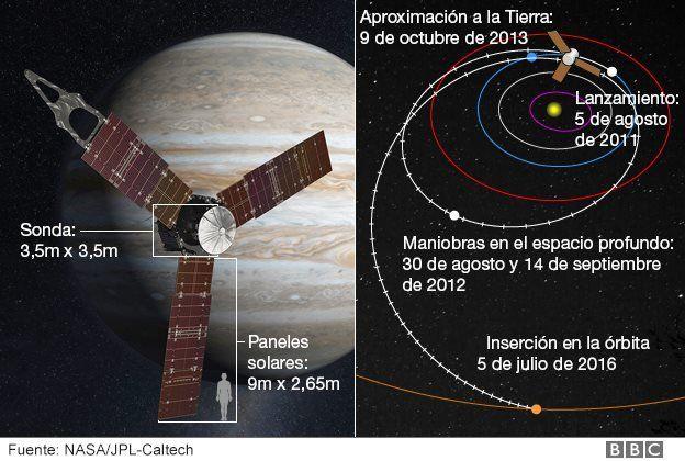 Maniobra de Juno