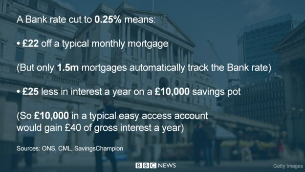 Graphic showing impact of a rate cut on mortgages and savings