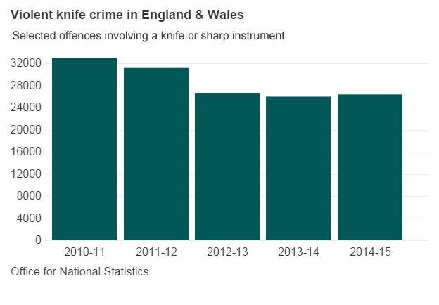 Crime Statistics Australia Violent Knife Crime Statistics