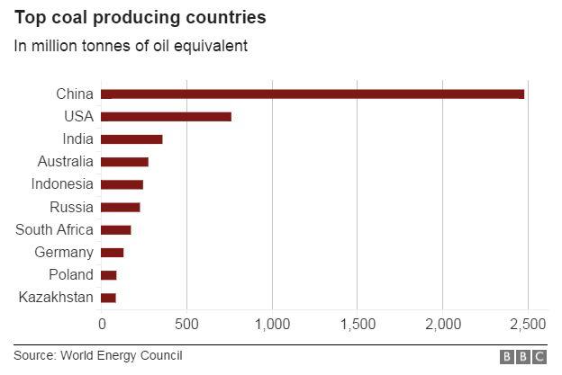 Top coal producing nations