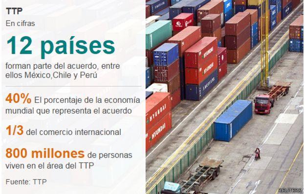 Datos del TPP