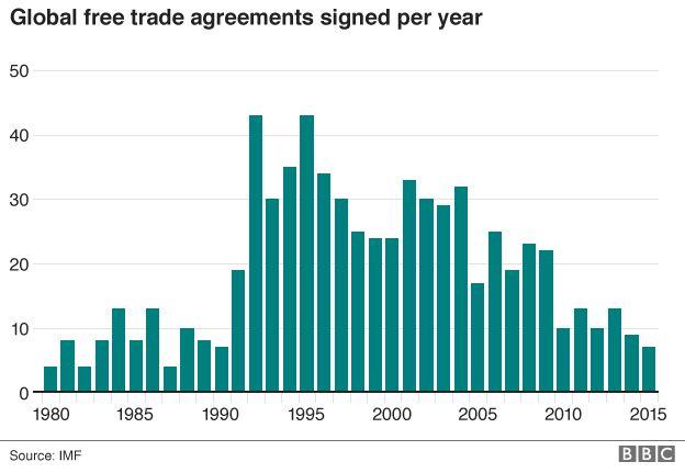 Global free trade bar chart