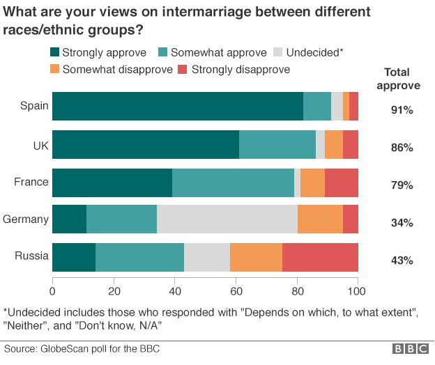 Graphic showing the breakdown of results from Spain, the UK, France, Germany and Russia on the question of intermarriage