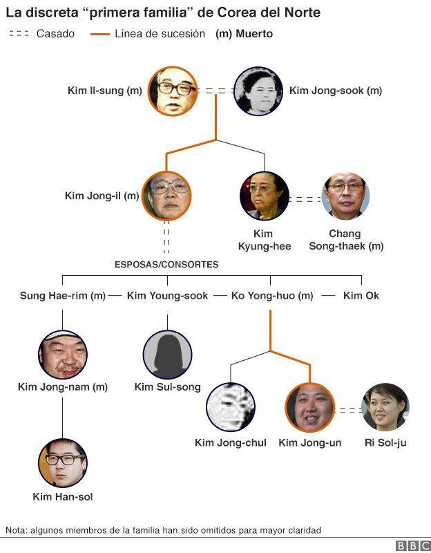Familia gobernante de Corea del Norte
